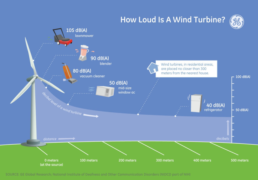 how loud is a wind turbine graphic